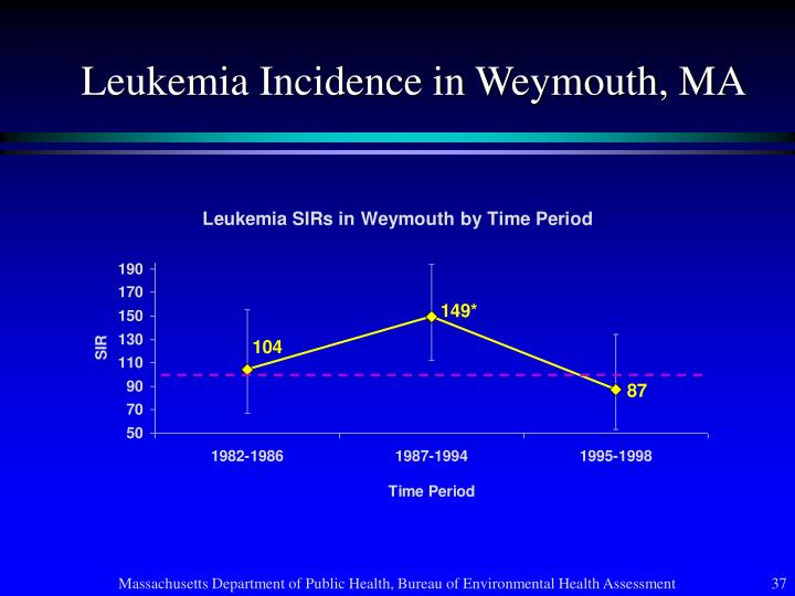Leukemia Incidence in Weymouth, MA