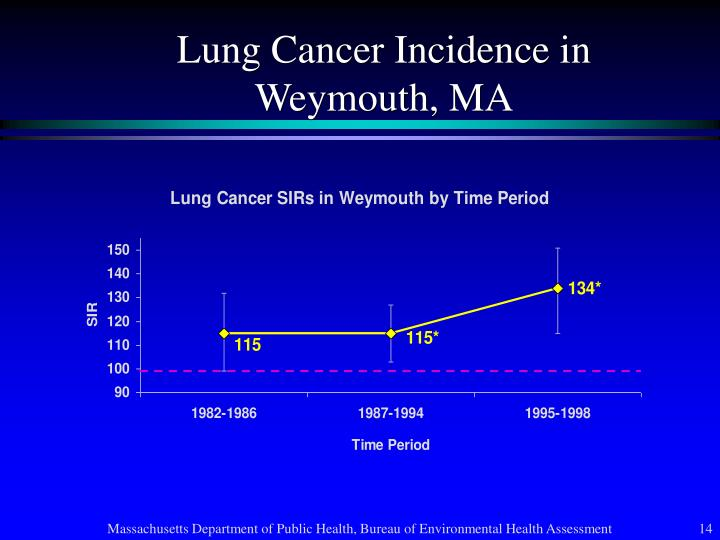 Lung Cancer Incidence in Weymouth, MA