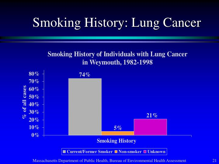 Smoking History: Lung Cancer