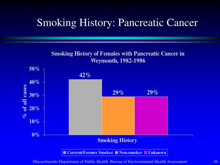 Smoking History: Pancreatic Cancer