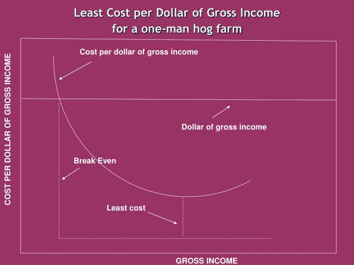 Least Cost per Dollar of Gross Income