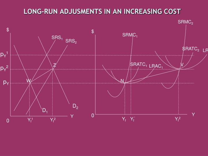 LONG-RUN ADJUSMENTS IN AN INCREASING COST
