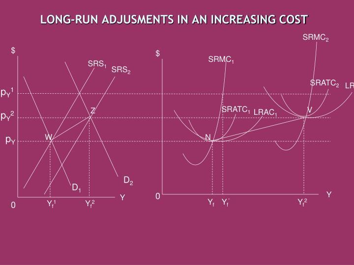 LONG-RUN ADJUSMENTS IN AN INCREASING COST