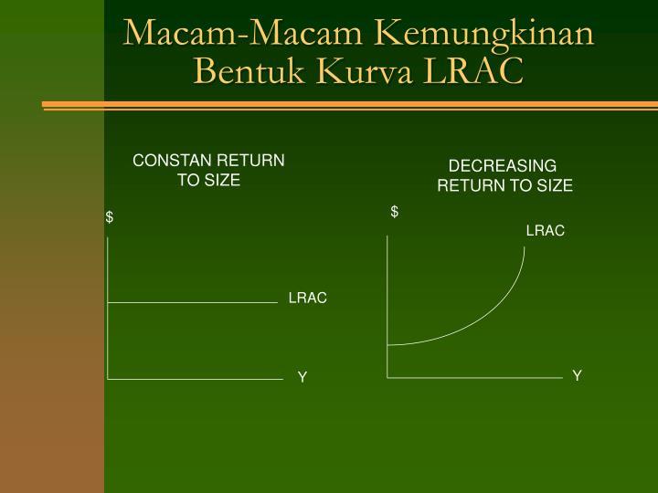 Macam-Macam Kemungkinan Bentuk Kurva LRAC