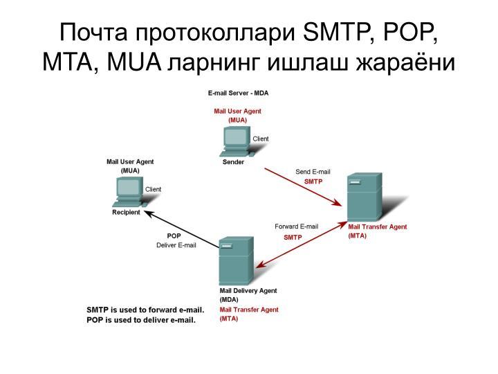 Почта протоколлари