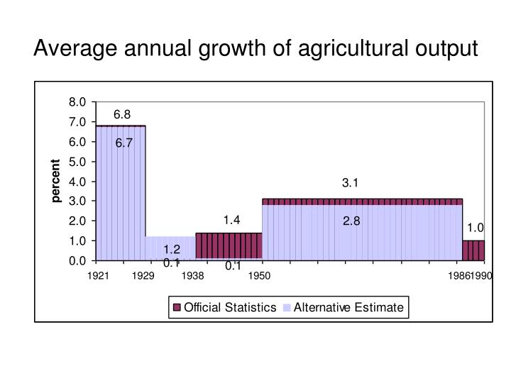 Average annual growth of agricultural output