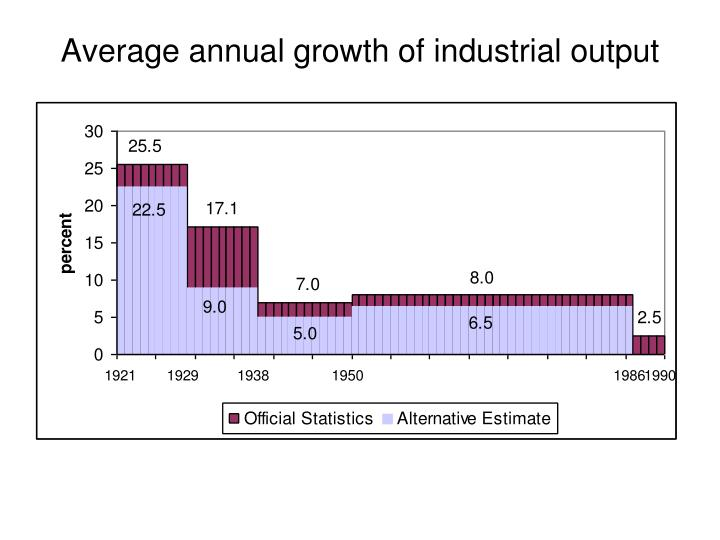 Average annual growth of industrial output