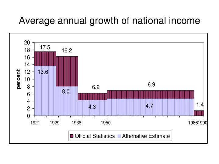 Average annual growth of national income
