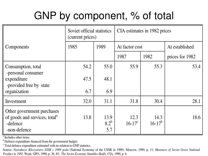 GNP by component, % of total
