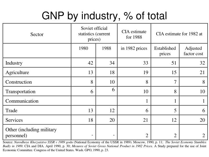 GNP by industry, % of total