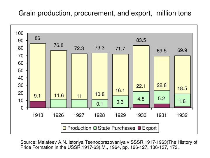 Grain production, procurement, and export,  million tons