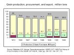 grain production procurement and export million tons