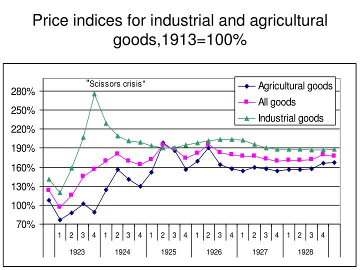 Price indices for industrial and agricultural goods,1913=100%