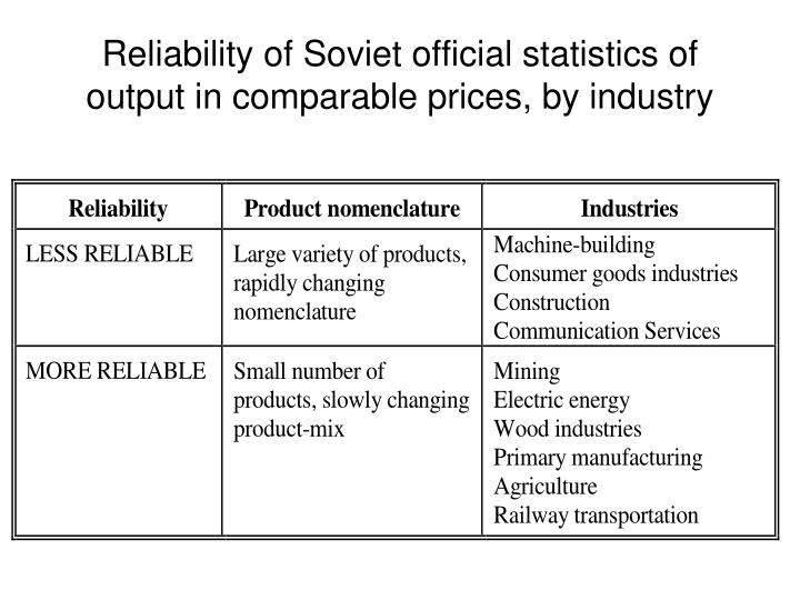 Reliability of Soviet official statistics of output in comparable prices, by industry