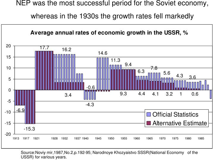 NEP was the most successful period for the Soviet economy, whereas in the 1930s the growth rates fell markedly