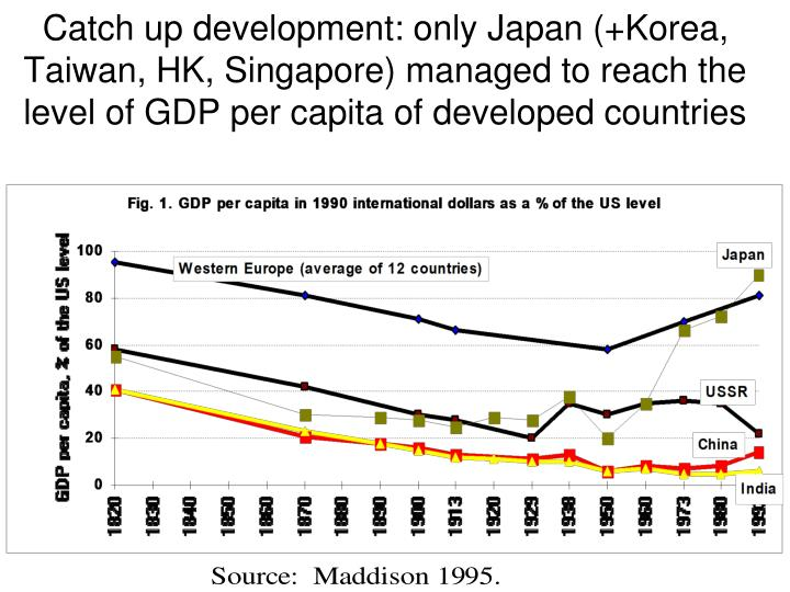 Catch up development: only Japan (+Korea, Taiwan, HK, Singapore) managed to reach the level of GDP per capita of developed countries