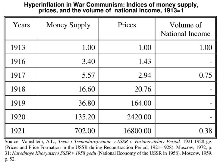 Hyperinflation in War Communism: Indices of money supply, prices, and the volume of  national income, 1913=1