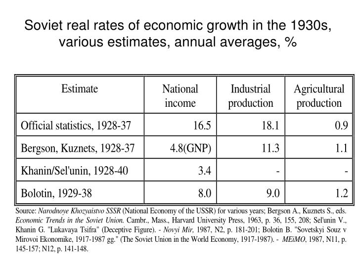 Soviet real rates of economic growth in the 1930s, various estimates, annual averages, %