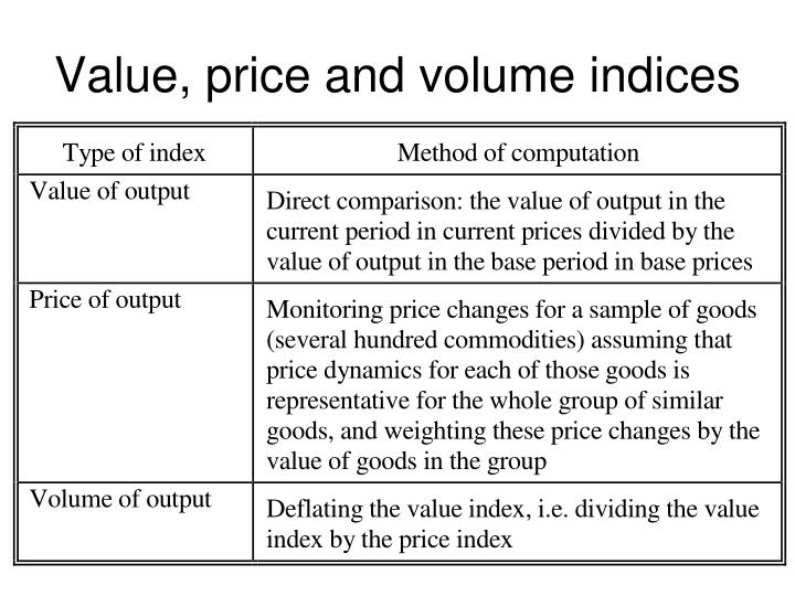 Value, price and volume indices