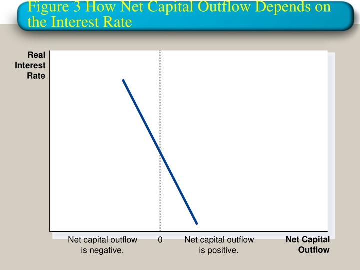 Net capital outflow