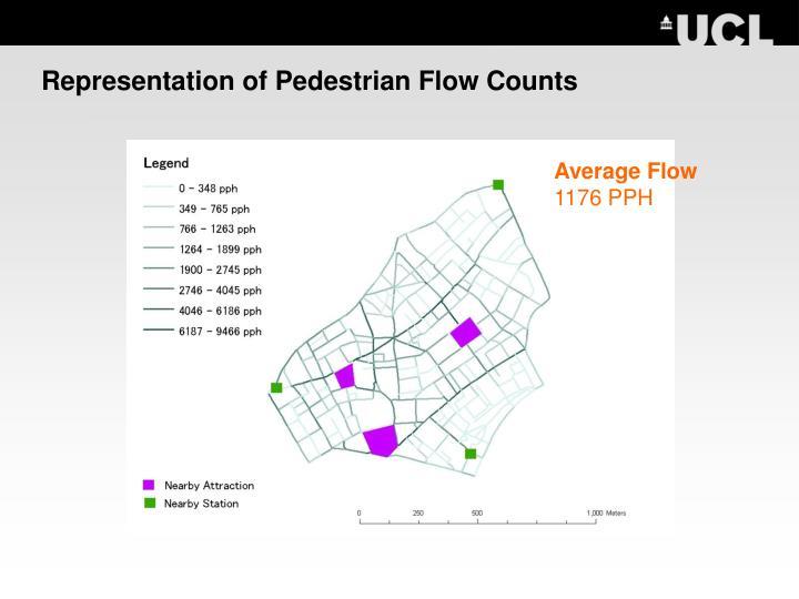 Representation of Pedestrian Flow Counts