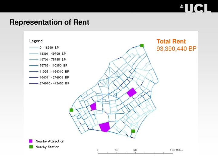Representation of Rent