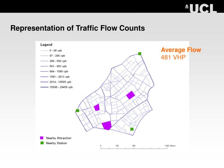 Representation of Traffic Flow Counts