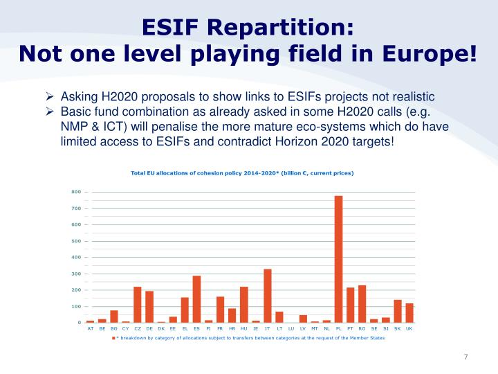 ESIF Repartition: