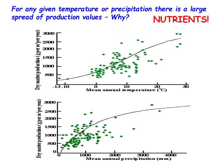 For any given temperature or precipitation there is a large spread of production values – Why?