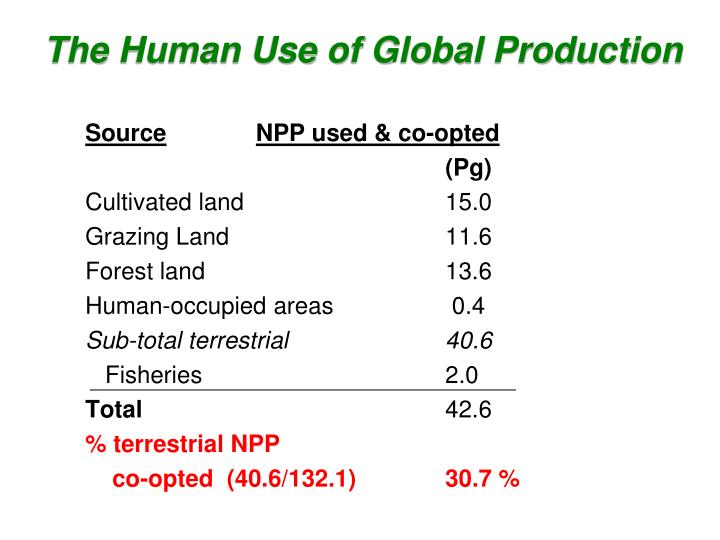 The Human Use of Global Production