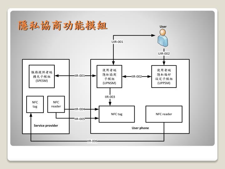 隱私協商功能模組