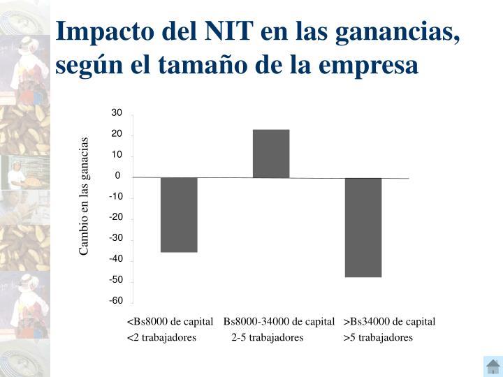 Impacto del NIT en las ganancias, según el tama