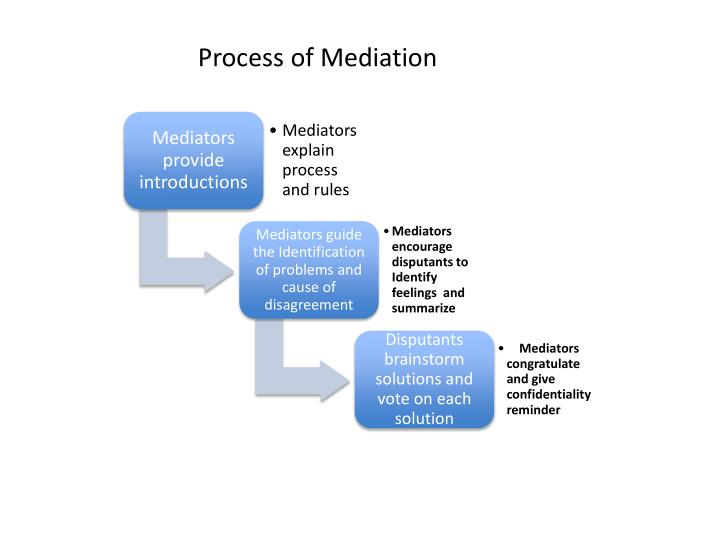 Process of Mediation