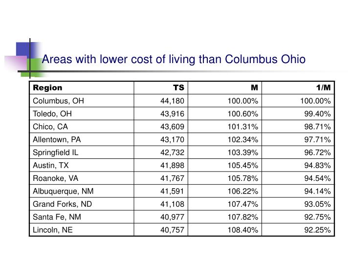 Areas with lower cost of living than Columbus Ohio