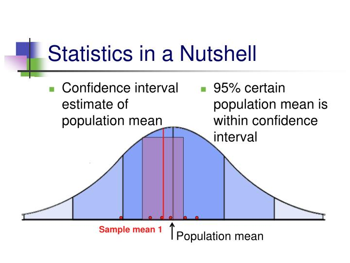Confidence interval estimate of population mean