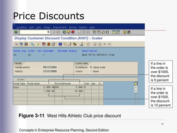 Price Discounts