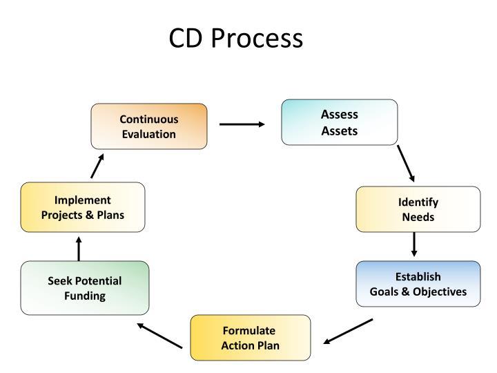 CD Process