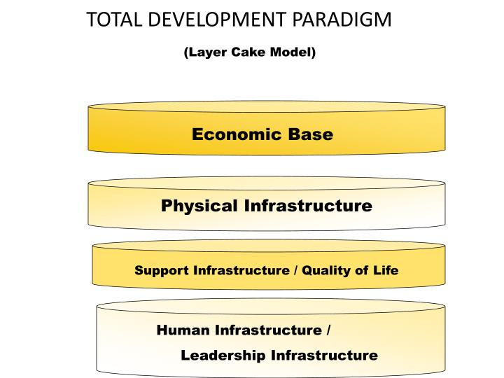 TOTAL DEVELOPMENT PARADIGM