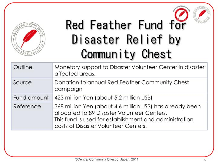 Red Feather Fund for Disaster Relief by  Community Chest