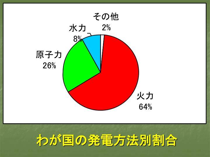 わが国の発電方法別割合