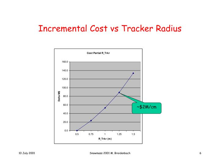 Incremental Cost vs Tracker Radius