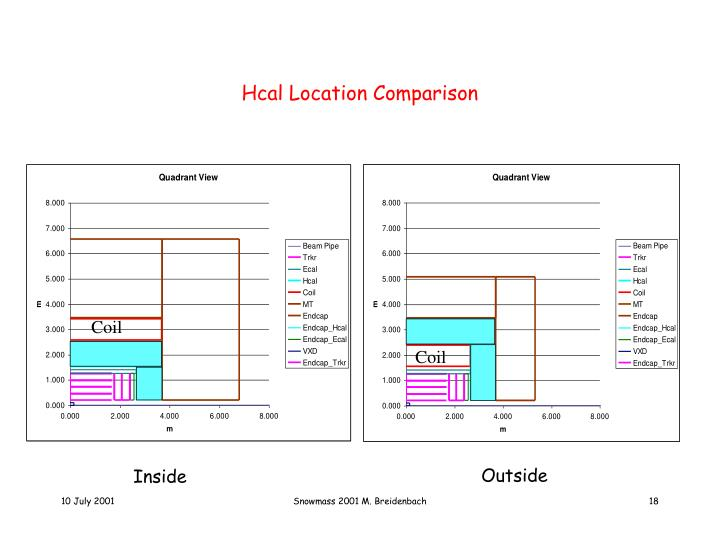 Hcal Location Comparison