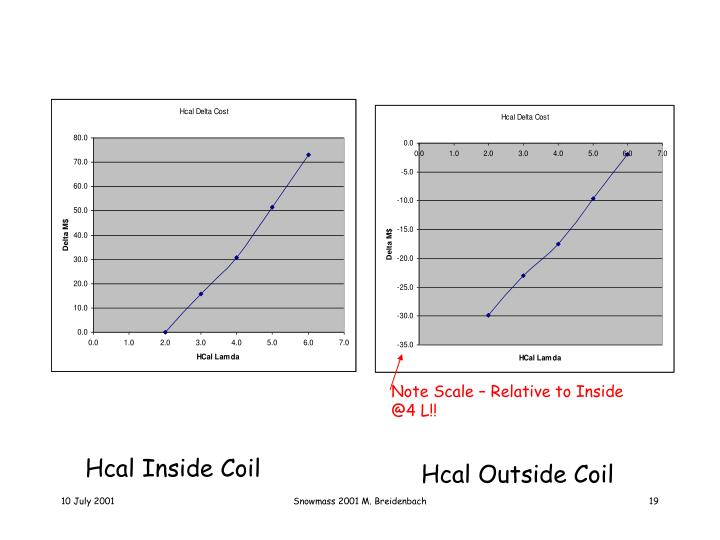 Note Scale – Relative to Inside @4 L!!