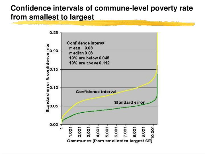 Confidence intervals of commune-level poverty rate from smallest to largest