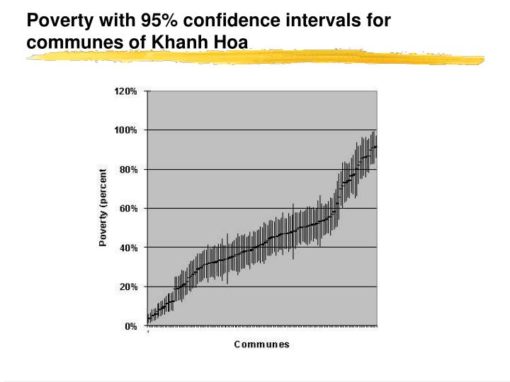 Poverty with 95% confidence intervals for communes of Khanh Hoa