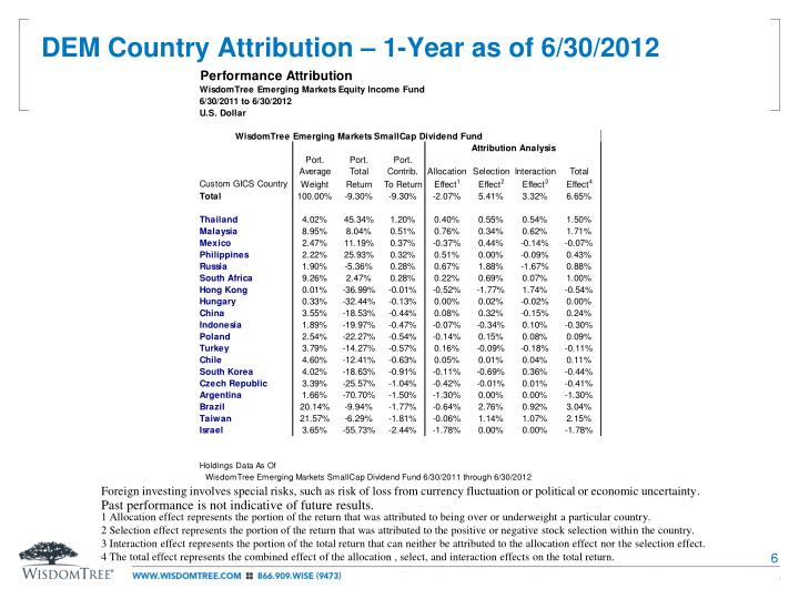 DEM Country Attribution – 1-Year as of 6/30/2012