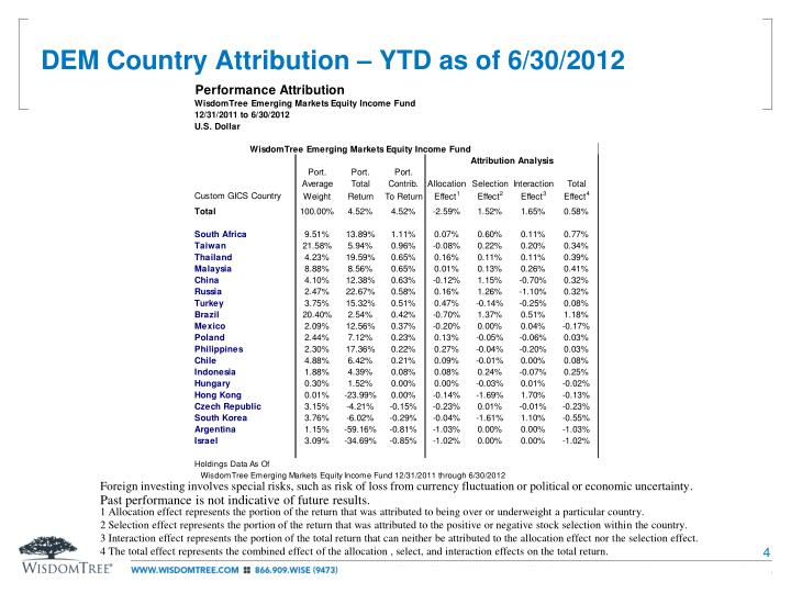 DEM Country Attribution – YTD as of 6/30/2012
