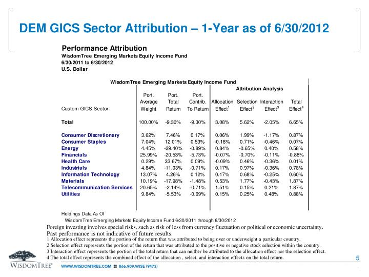 DEM GICS Sector Attribution – 1-Year as of 6/30/2012