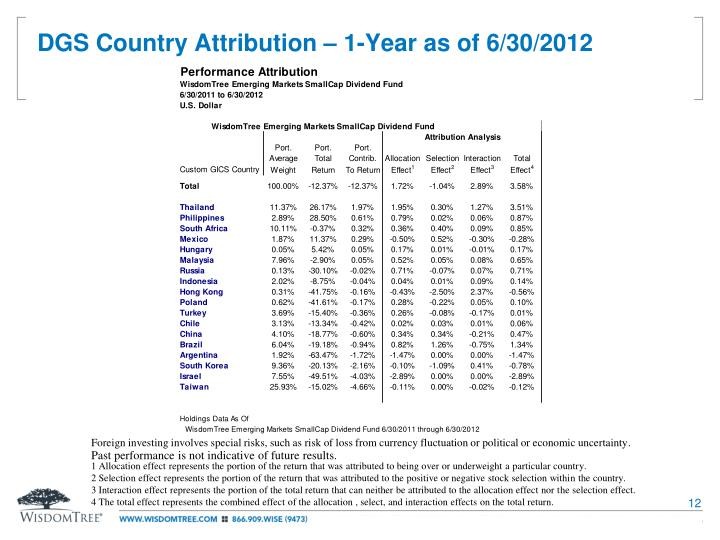 DGS Country Attribution – 1-Year as of 6/30/2012