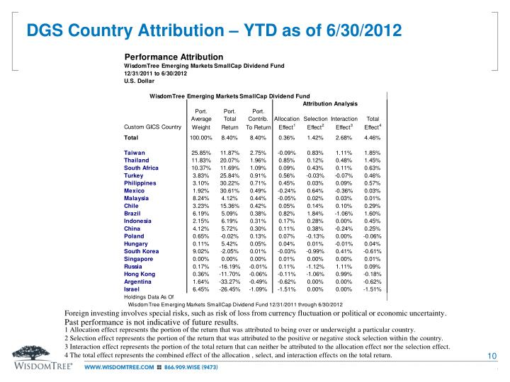 DGS Country Attribution – YTD as of 6/30/2012